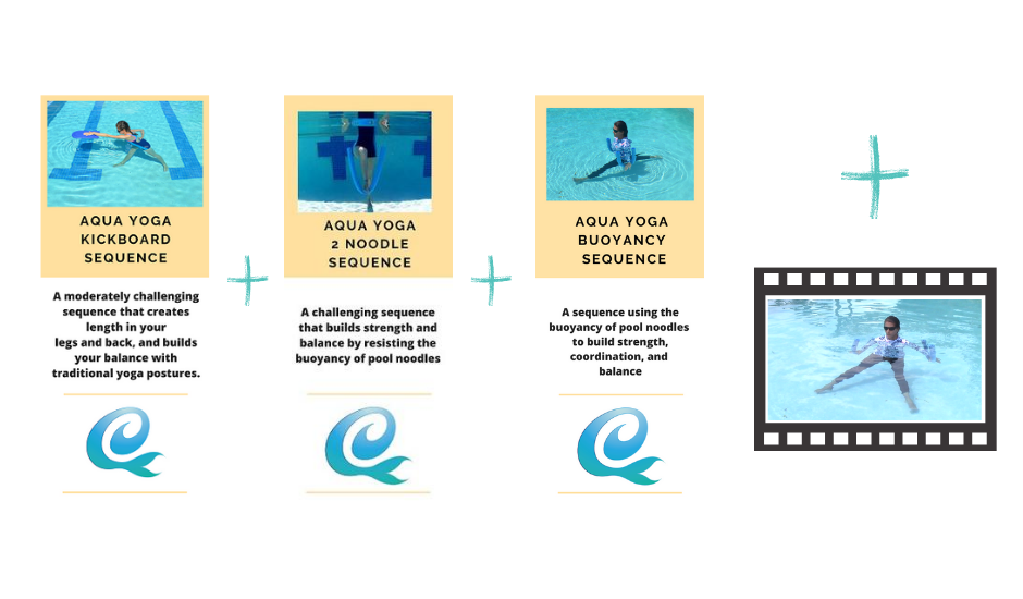 graphic of the three sequences plus bonus video you get in the summer 2020 aqua yoga sequences bundle