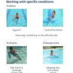 one page of the handouts from the aqua yoga for a healthy spine workshop that shows four different aqua yoga poses